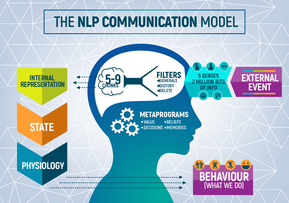 This image has an empty alt attribute; its file name is The-NLP-Communication-Model.png